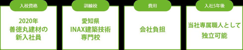 入校資格 2019年善徳丸建材の新入社員, 訓練校 愛知県INAX建築技術専門校, 費用 会社負担, 目標 入社5年目の独り立ち